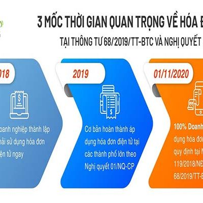 Thoi Han Bat Buoc Su Dung Hoa Don Dien Tu