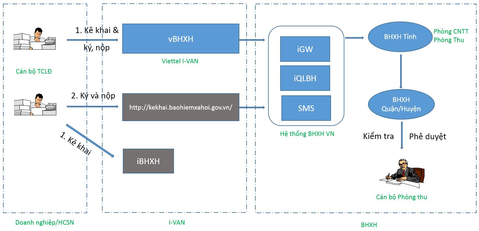 mô hình kết nối phần mềm kê khai bảo hiểm xã hội của Viettel